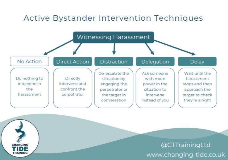 A flow chart titled active bystander intervention techniques. Heading, witnessing harassment and 5 arrows pointing to sub headings and boxes. 1. No action, do nothing to intervene in the harassment. 2. Direct action, directly intervene and confront the perpetrator. 3. distraction de-escalate teh situation by engaging the perpetrator or the target in conversation, 4, delegation ask someone with more power in the situation to intervene instead of you, 5, delay, wait until the harassment stops then approach the target to check they are alright.